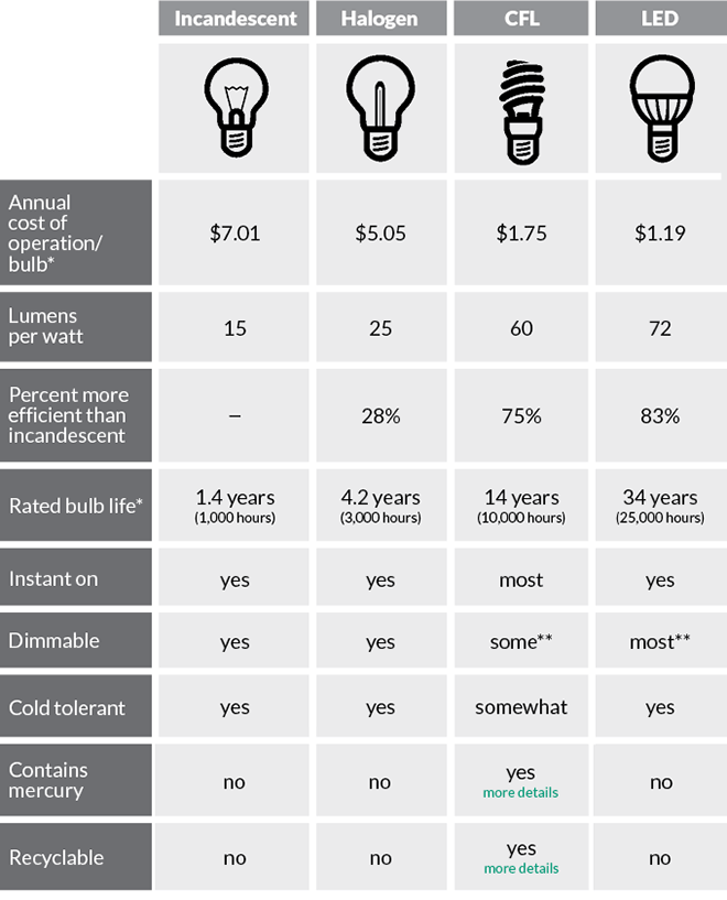 Light Bulb Cost Comparison chart