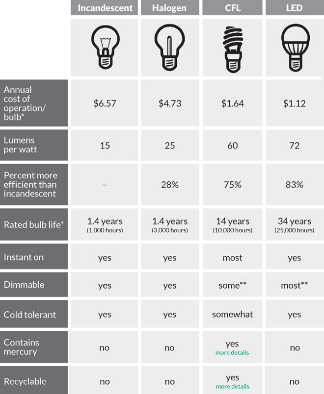 Comparison of lightbulb types, including cost, lifespan, and savings